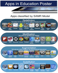 From: http://www.educatorstechnology.com/2012/12/ipad-apps-classified-by-samr-model.html